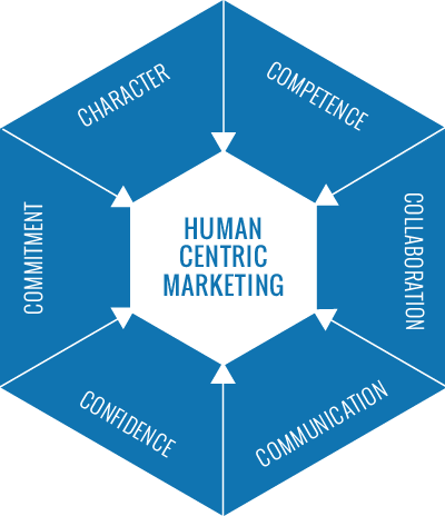 Real Time Action Human Centric Marketing